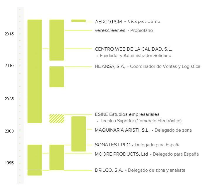 CV gráfico Julio Aliaga