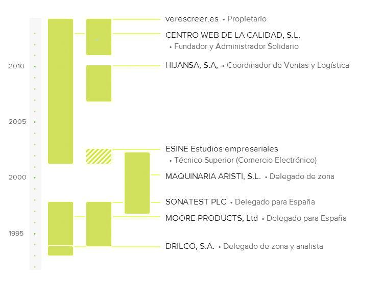 CV gráfico de Julio Aliaga