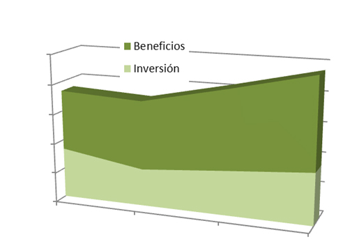 grafico-beneficios-tipo